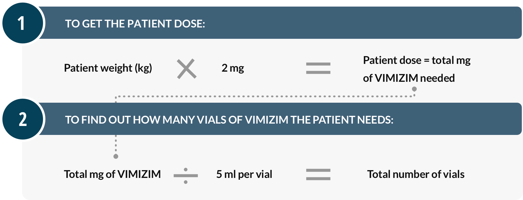 VIMIZIM® (elosulfase alfa) dose calculation