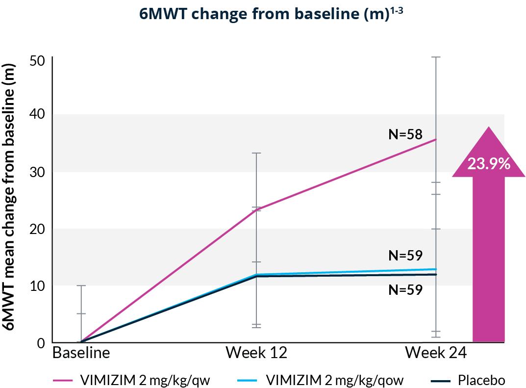 VIMIZIM® (elosulfase alfa) 24-week endurance data
